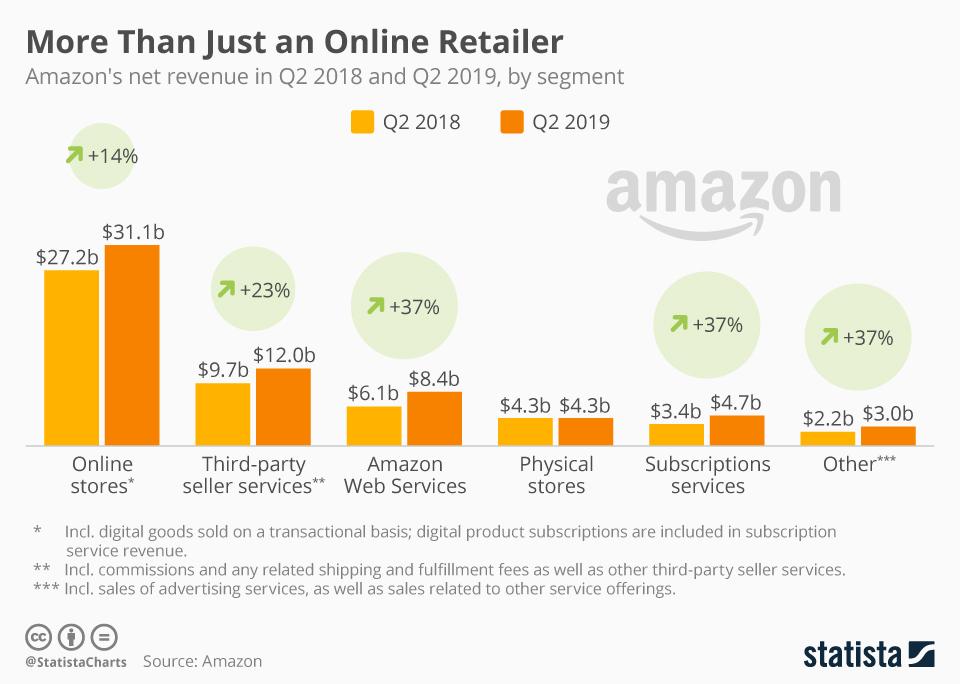 amazon-net-revenue-in-2019